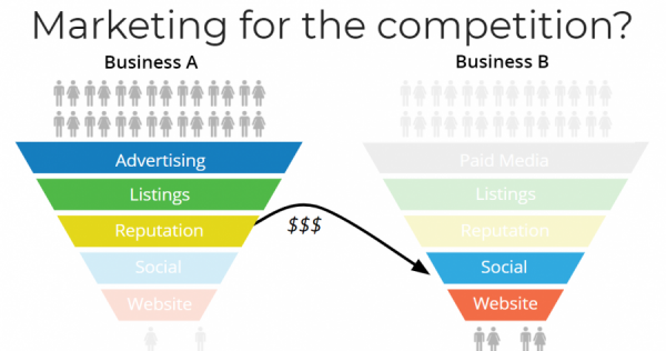 Competitors marketing