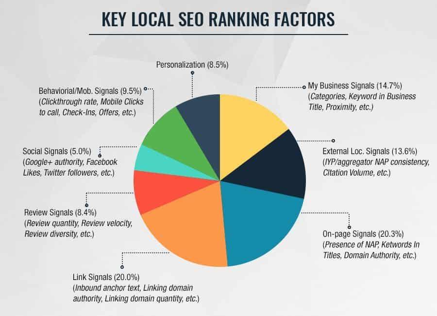 Local seo ranking factors 2018